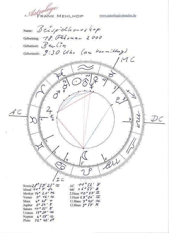 Beispielhoroskop Astrologie