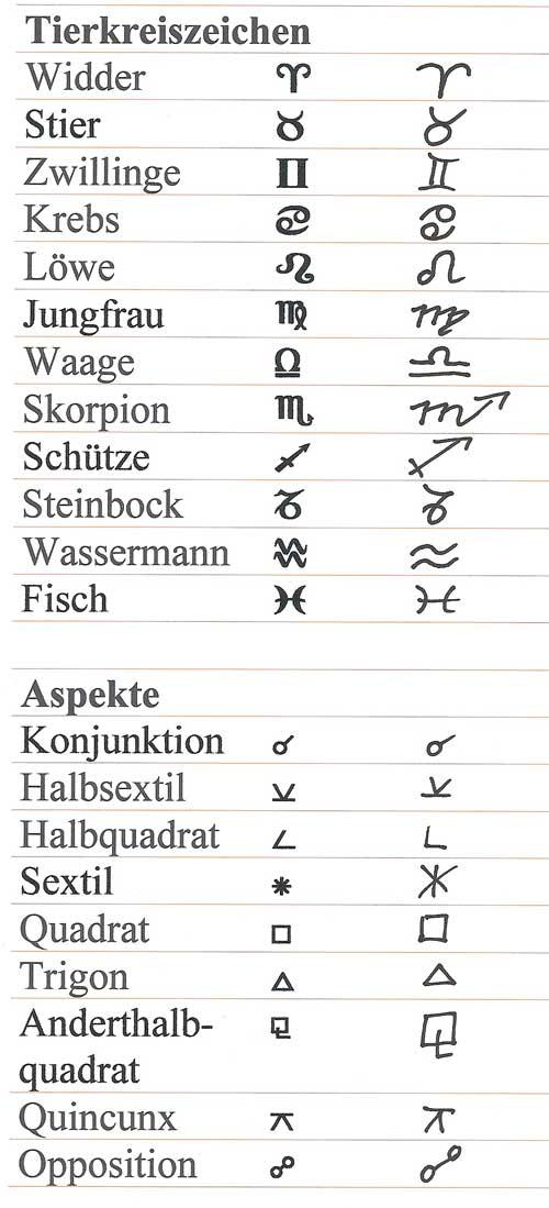 tierkreiszeichensymbole